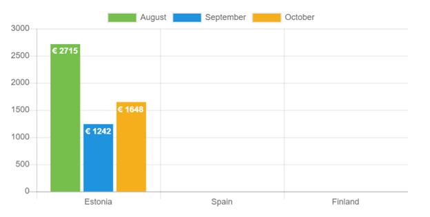 Durchschnittliches Nettoeinkommen: Oktober