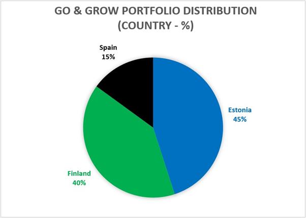 Abbildung 2 – Verteilung des Go & Grow-Portfolios nach Ländern – Oktober 2020