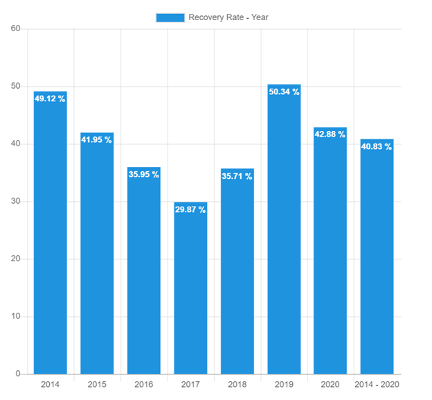 Recovery rate chart – October.