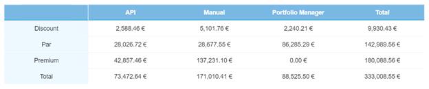Järelturutehingud graafikus olevate laenudega, oktoober