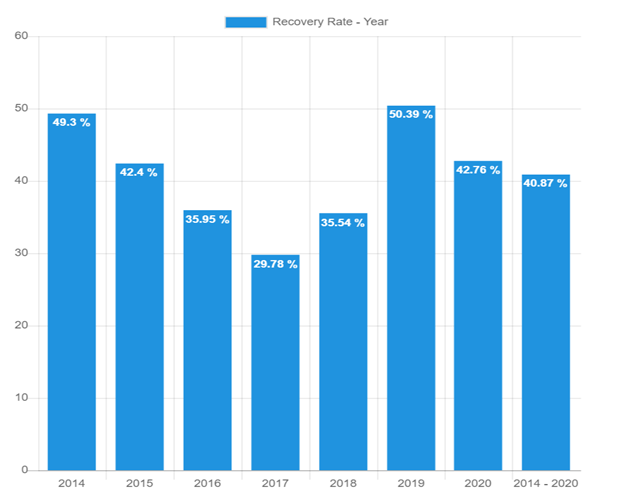 Recovery rate – November