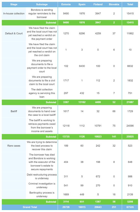 Taastatud maksed novembris laenude arvu järgi