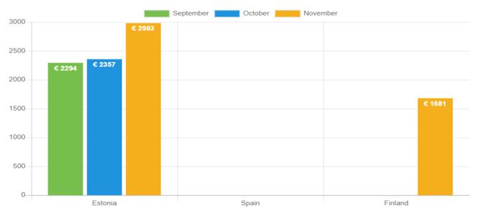 Durchschnittlicher Kreditbetrag – November