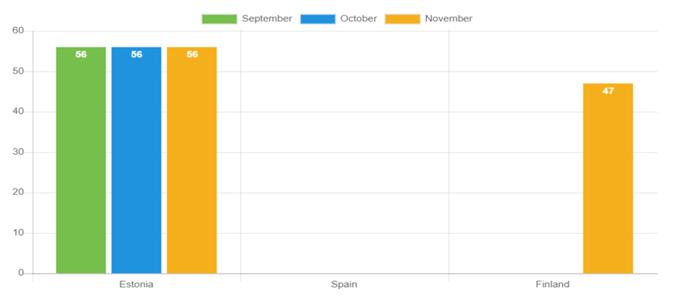 Durchschnittliche Kreditlaufzeit – November