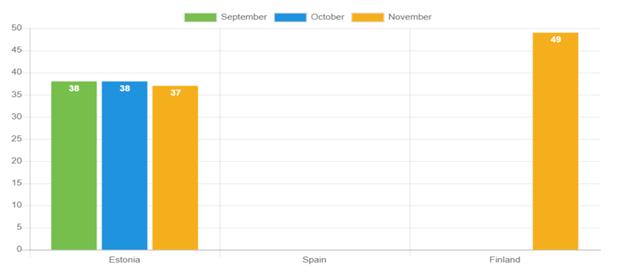 Durchschnittliches Alter der Kreditnehmer – November
