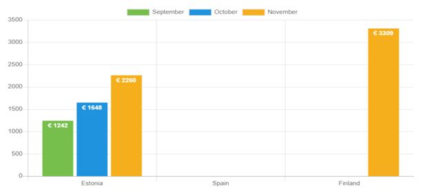 Durchschnittliches Nettoeinkommen – November