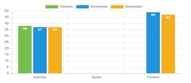 Average age – December 2020