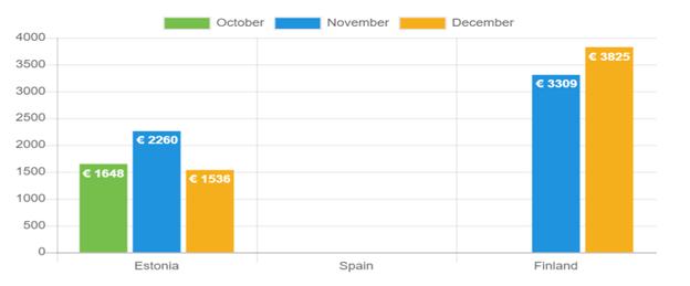 Average net income – December 2020
