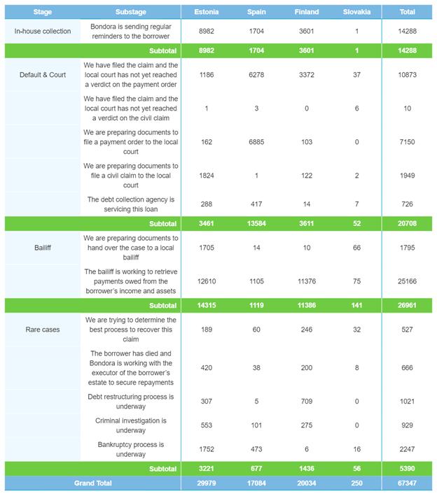 Rückgewinnungen nach der Anzahl der Kredite – Dezember 2020