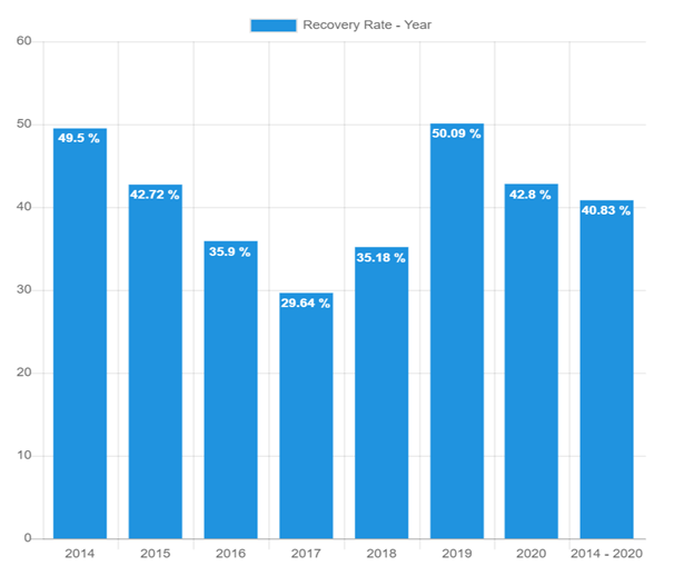 Recovery rate – December 2020