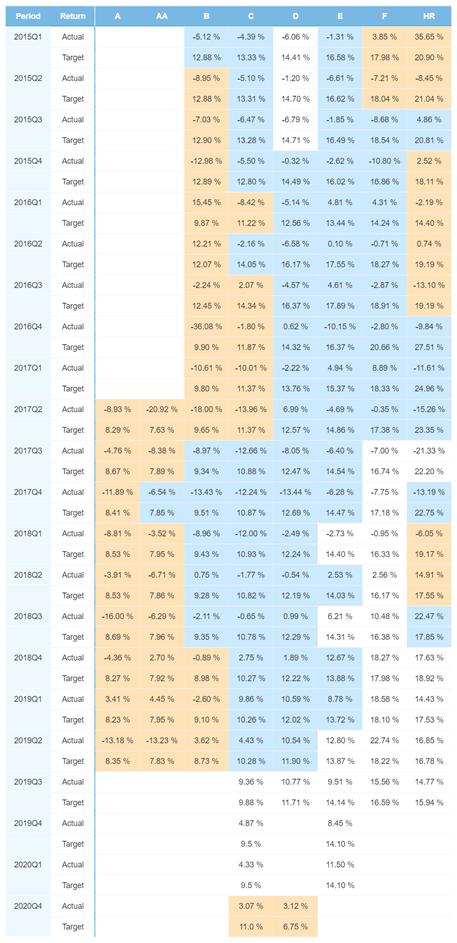 Finland portfolio performance – January 2021