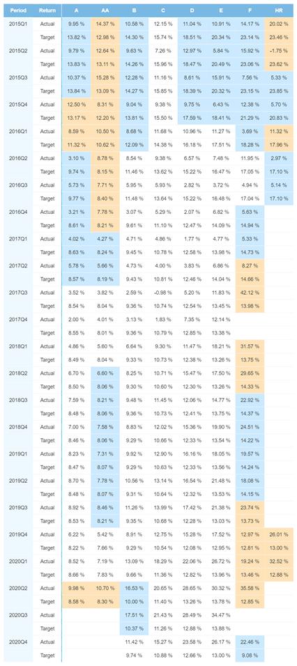 Estonia portfolio performance – January 2021