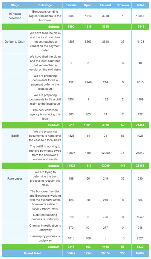 Rückgewinnungen nach der Anzahl der Kredite – Januar 2021