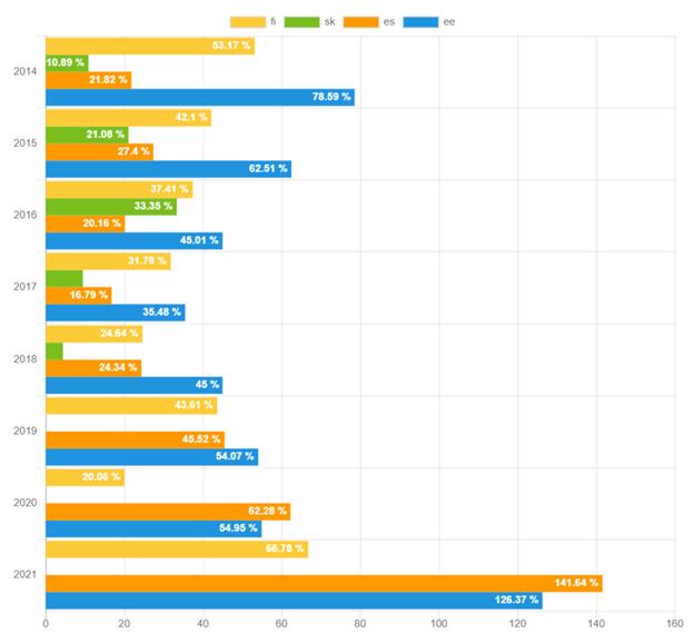 Rückgewinnungsrate nach Land – Januar 2021
