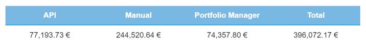 Total volume loan transactions – January 2021