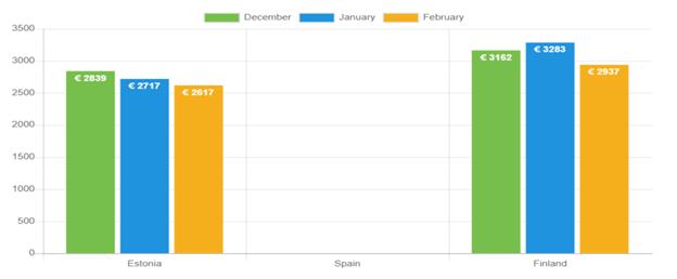 Average loan amount – February
