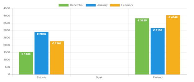 Average net income – February