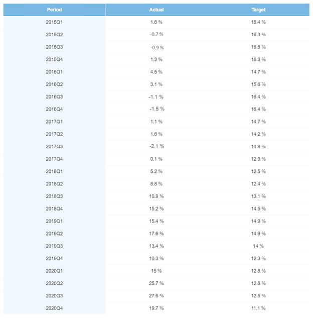Quarterly portfolio performance – February