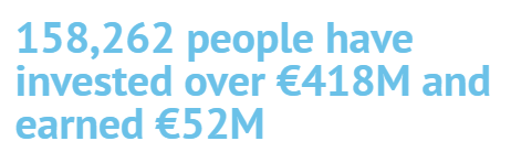 158,262 people have invested over €418M and earned €52M