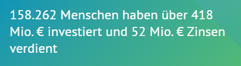 158.262 Menschen haben über 418 Mio.€ investiert und 52 Mio.€ Zinsen verdient