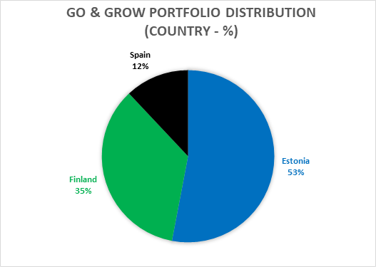 Go & Grow portfolio distribution by country – March 2021