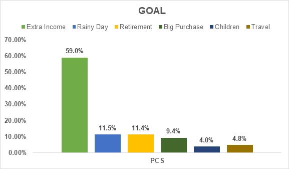 Investors' goals – March 2021