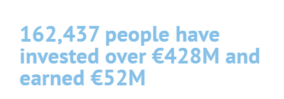 162,437 people have invested over €428M and earned €52M