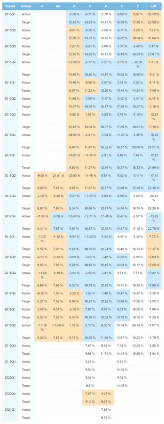 Finland portfolio performance - May 2021