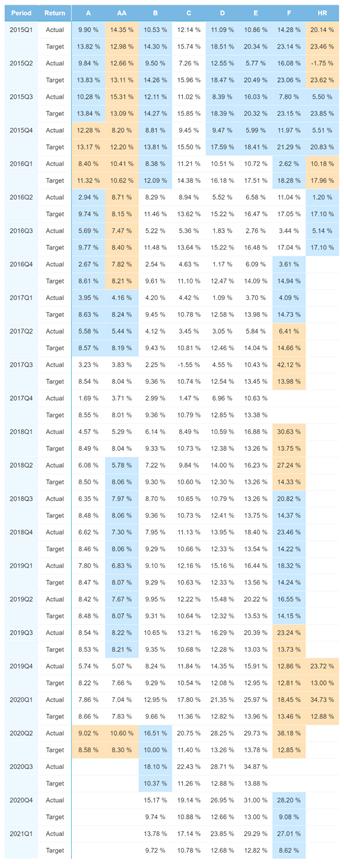 Estonia portfolio performance - May 2021