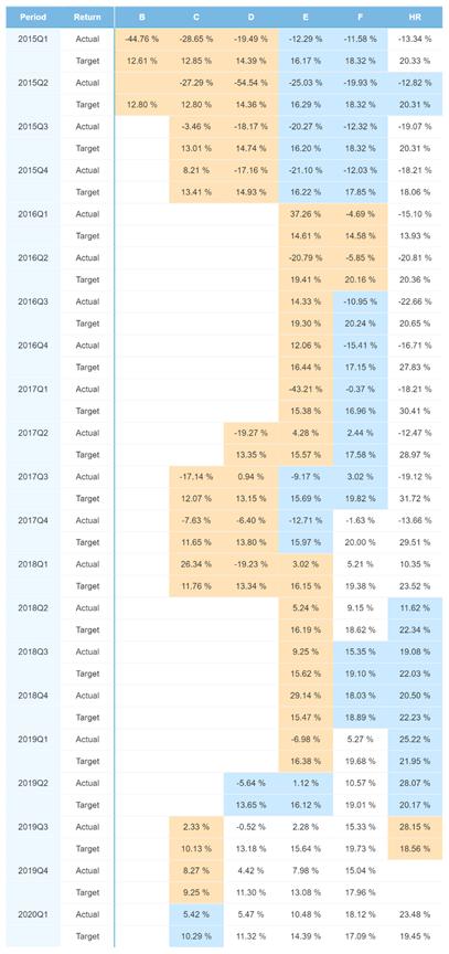 Spain portfolio performance - May 2021