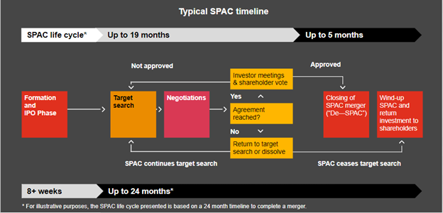 The lifecycle of a SPAC.
