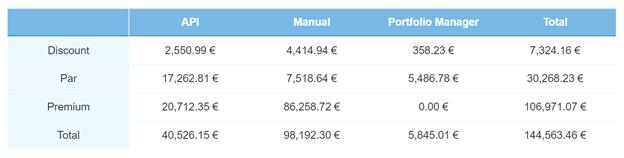 Secondary Market Current loans – June 2021