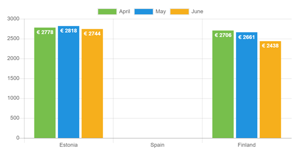 Durchschnittlicher Kreditbetrag - Juni 2021