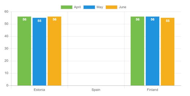Laufzeit der Kredite - Juni 2021