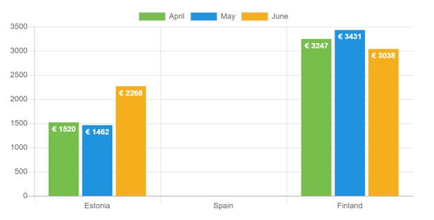 Durchschnittliches Nettoeinkommen - Juni 2021