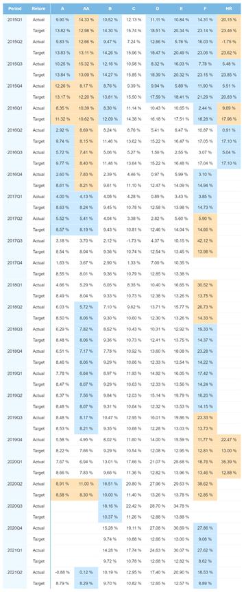 Estonia portfolio performance – June 2021