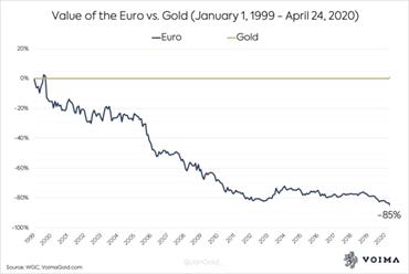 Quelle: https://seekingalpha.com/article/4339978-since-inception-euro-devalued-85-percent-against-gold