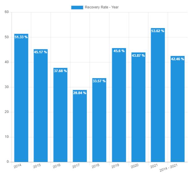 Rückgewinnungsrate – August 2021