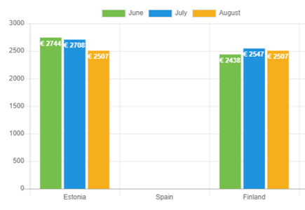 Average loan amount – August 2021