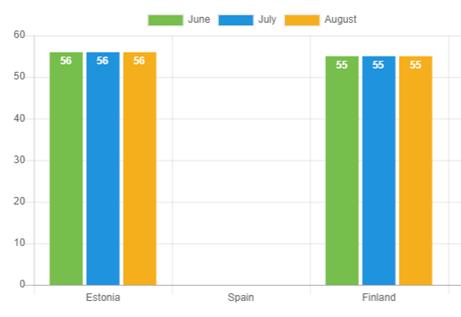 Loan duration – August 2021
