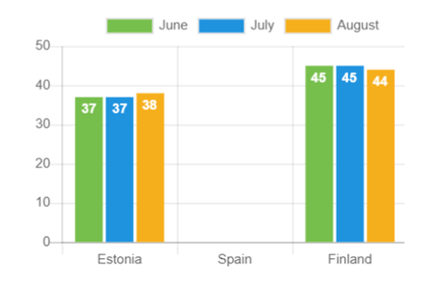 Average age – August 2021