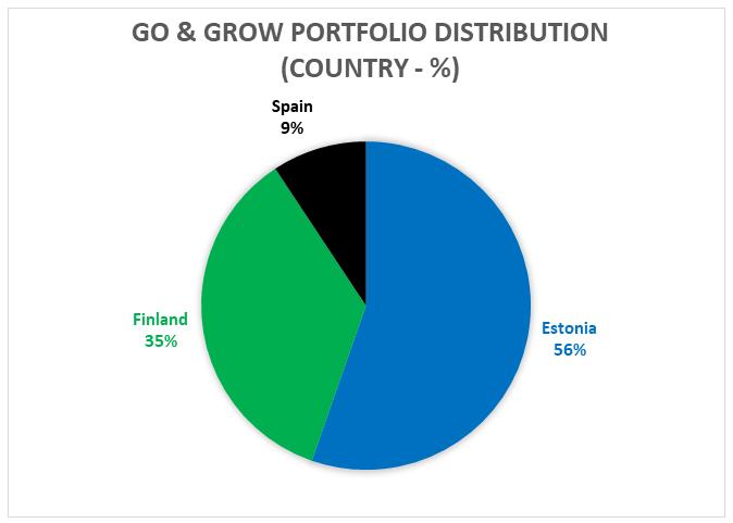 Go & Grow portfolio distribution by country – September 2021