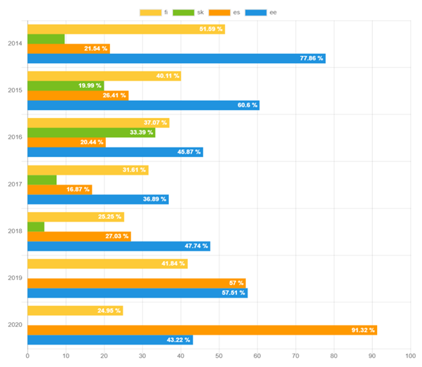 Breakdown of the recovery rates by country.