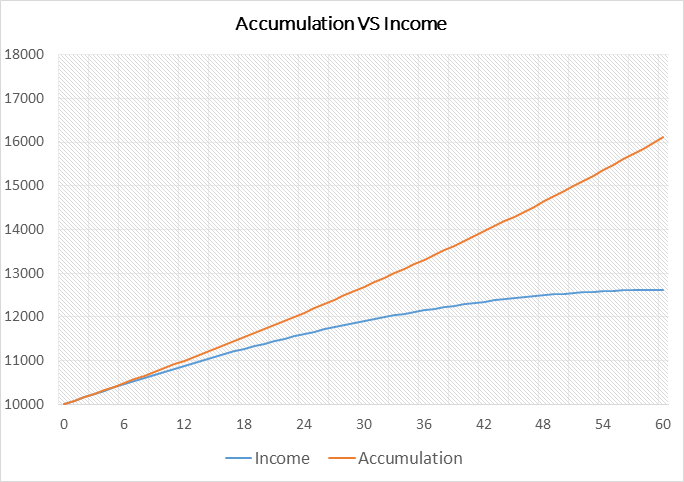 income vs accumulation-en