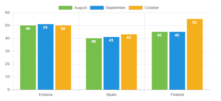 loan duration EE - October 2018