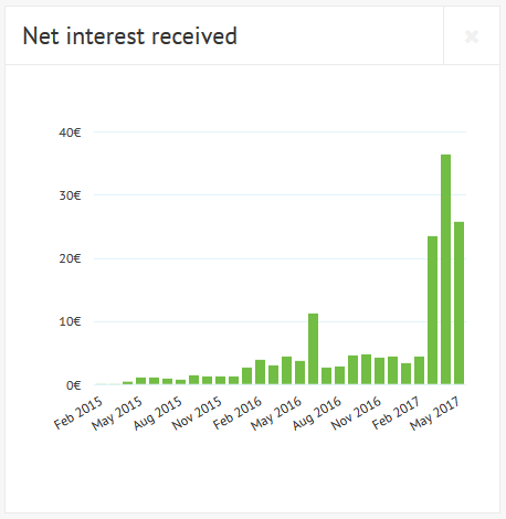 Net Interest Received tracks your earnings per month