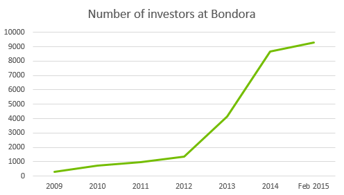 The number of investors at Bondora at different times.