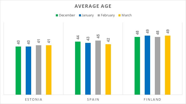origination-avg-age-mar-2018-en