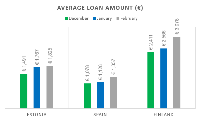 origination-avg-loan-amount-feb-2018