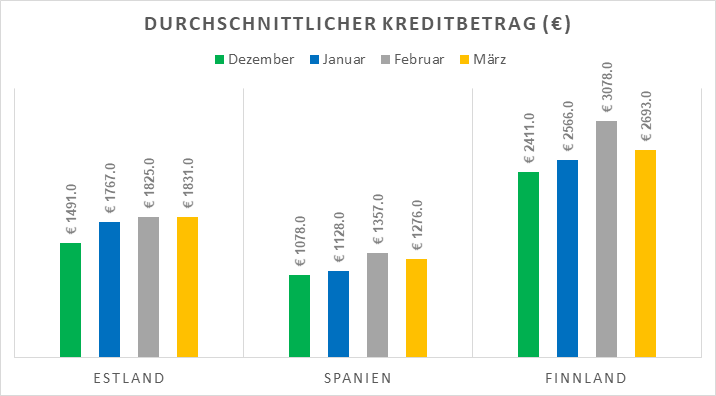 origination-avg-loan-amount-mar-2018-de